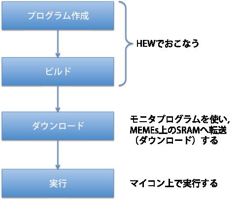 開発の流れとモニタプログラム – ミームス(MEMEs)のサポートページ