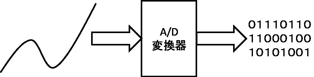 A/D変換の概要と仕組み