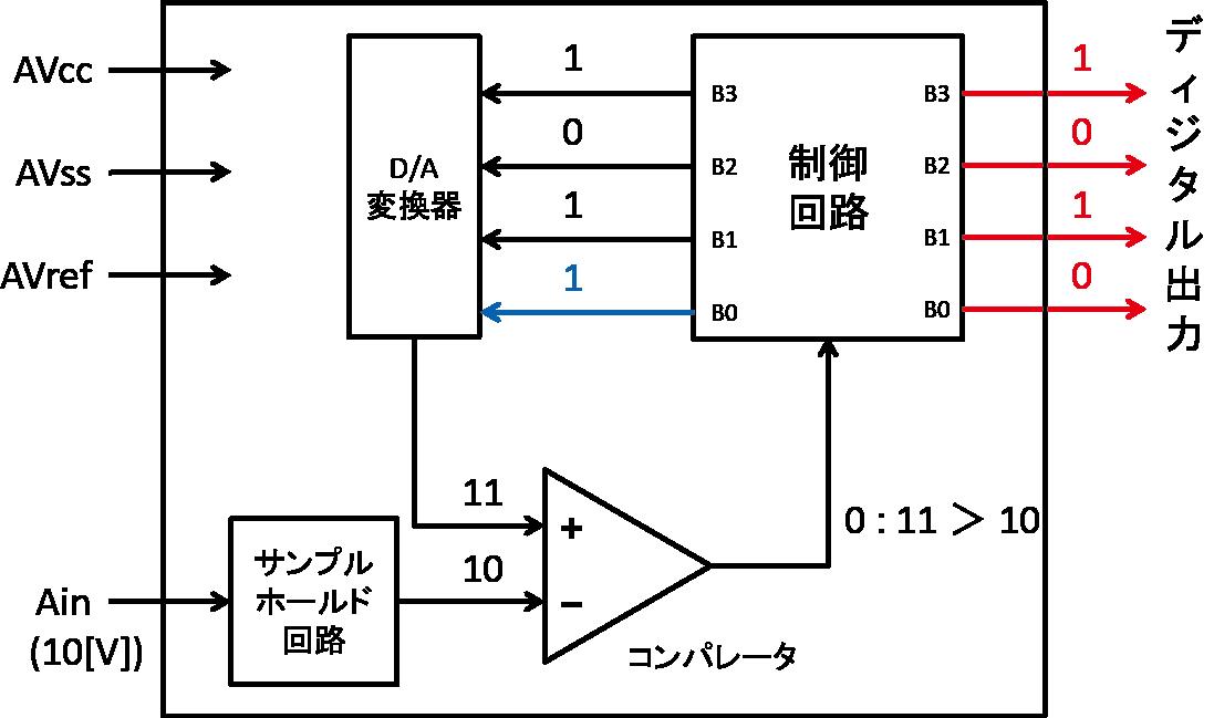 A/D変換の概要と仕組み – ミーム...