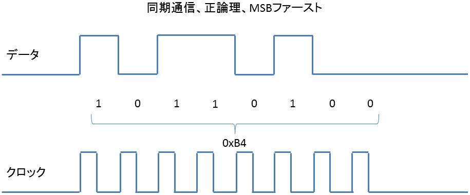 I2Cの使い方 1 – ミームス(MEMEs...