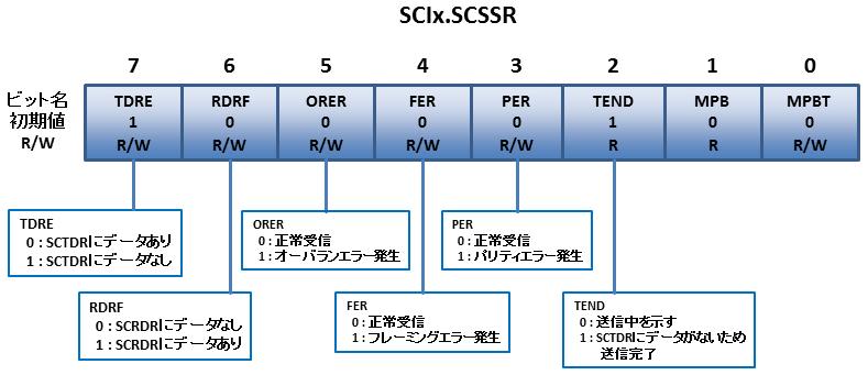 SCIの使い方(その1)